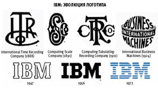 IBM_logo_Evolution.jpg